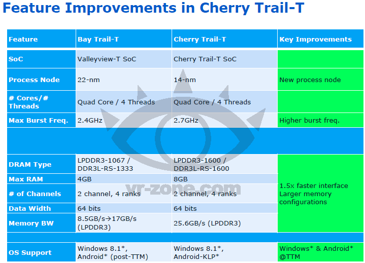 Media asset in full size related to 3dfxzone.it news item entitled as follows: Atom Cherry Trail-T vs Bay Trail-T: on line una leaked slide di Intel   Image Name: news20350_Intel-Atom-Cherry-Trail-T_1.png