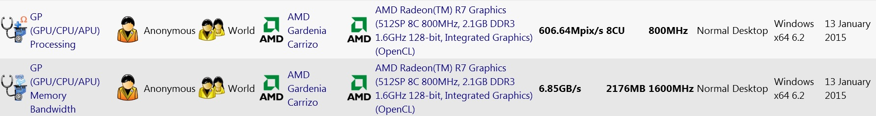 Media asset in full size related to 3dfxzone.it news item entitled as follows: La APU AMD Carrizo esibisce ottime performance in ambito grafico | Image Name: news22124_AMD-Carrizo-APU-Benchmarks_1.jpg