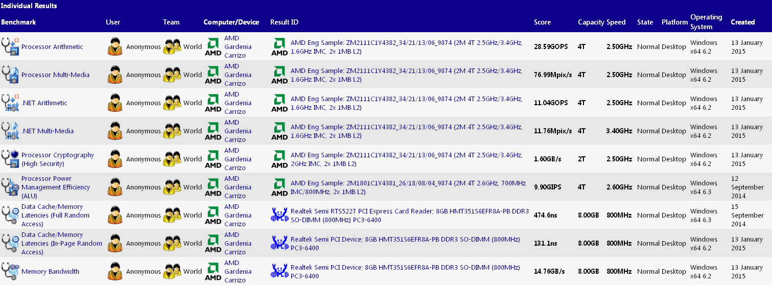 Media asset in full size related to 3dfxzone.it news item entitled as follows: La APU AMD Carrizo esibisce ottime performance in ambito grafico | Image Name: news22124_AMD-Carrizo-APU-Benchmarks_1.png