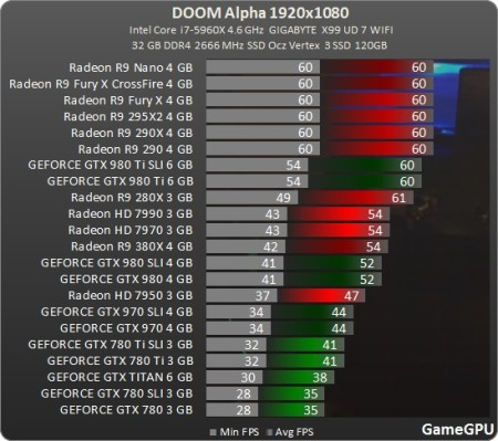 Media asset in full size related to 3dfxzone.it news item entitled as follows: Le GPU Radeon più veloci delle GeForce con una release alpha di DOOM   Image Name: news23877_Doom-Benchmark_1.jpg