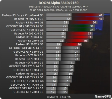 Media asset in full size related to 3dfxzone.it news item entitled as follows: Le GPU Radeon più veloci delle GeForce con una release alpha di DOOM | Image Name: news23877_Doom-Benchmark_2.jpg