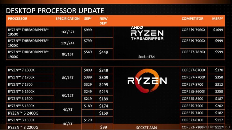 Media asset in full size related to 3dfxzone.it news item entitled as follows: AMD riduce ufficialmente i prezzi delle CPU Threadripper e Ryzen   Image Name: news27653_AMD-CES-2018-MSRP-CPUS_1.jpg
