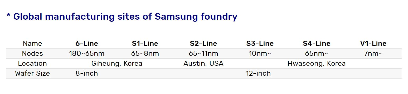 Media asset in full size related to 3dfxzone.it news item entitled as follows: Samsung Electronics avvia la produzione in volumi con i nodi EUV a 7nm e 6nm | Image Name: news30480_Samsung-V1-Hwaseong_2.jpg