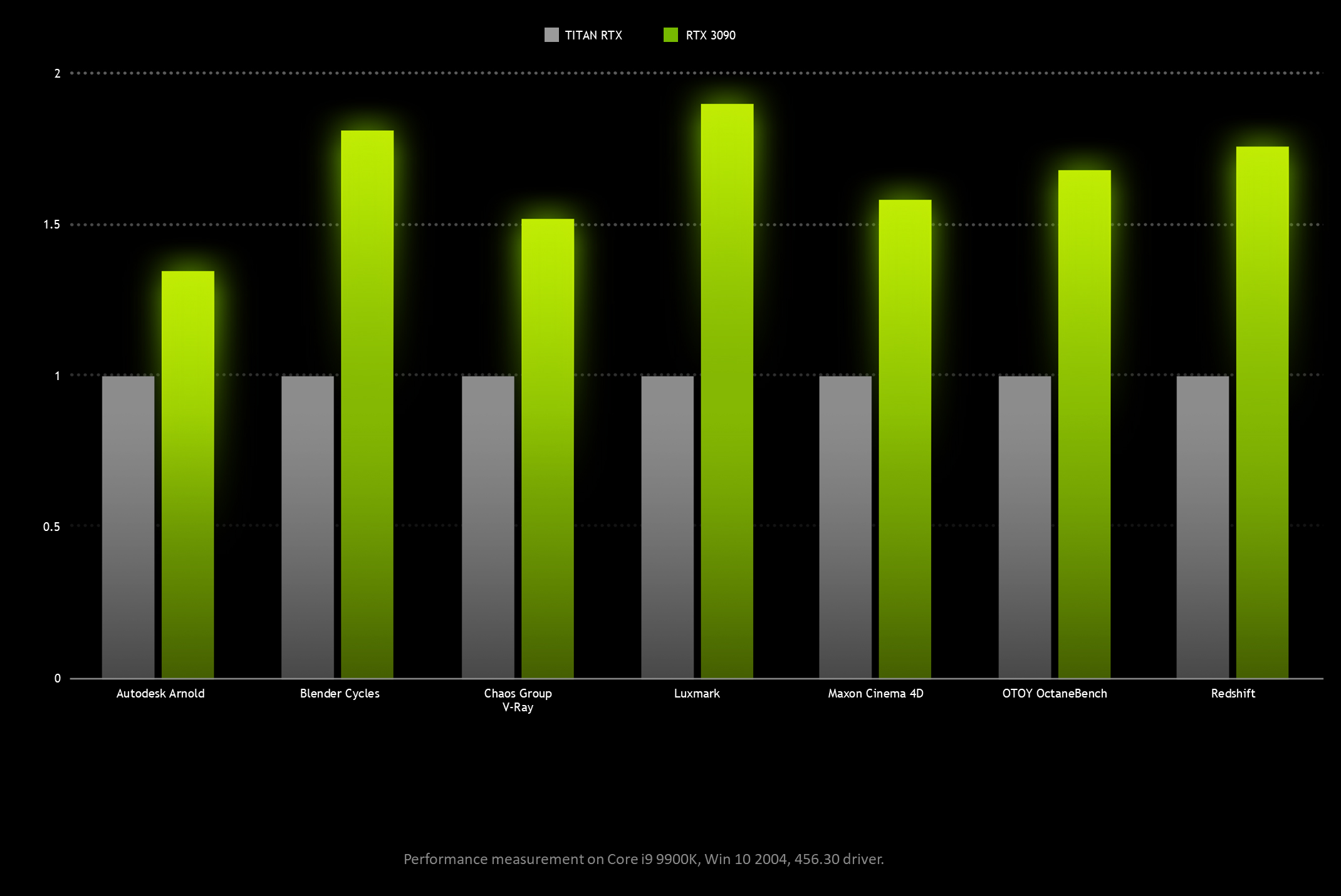 Media asset in full size related to 3dfxzone.it news item entitled as follows: GeForce RTX 3090 vs GeForce RTX 3080 vs TITAN RTX secondo NVIDIA | Image Name: news31146_NVIDIA-RTX-3090_1.png