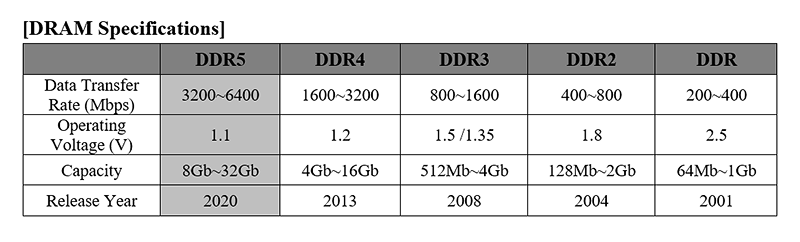 Media asset in full size related to 3dfxzone.it news item entitled as follows: SK hynix annuncia le prime memorie DDR5 ma il lancio effettivo è lontano | Image Name: news31185_SK-hynix-DDR5_3.png
