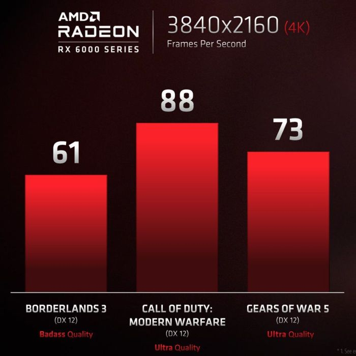 Media asset in full size related to 3dfxzone.it news item entitled as follows: AMD Preview: con le Radeon RX 6000 e Ryzen 5000 si può giocare in 4K | Image Name: news31192_AMD-Radeon-RX-6000_3.jpg
