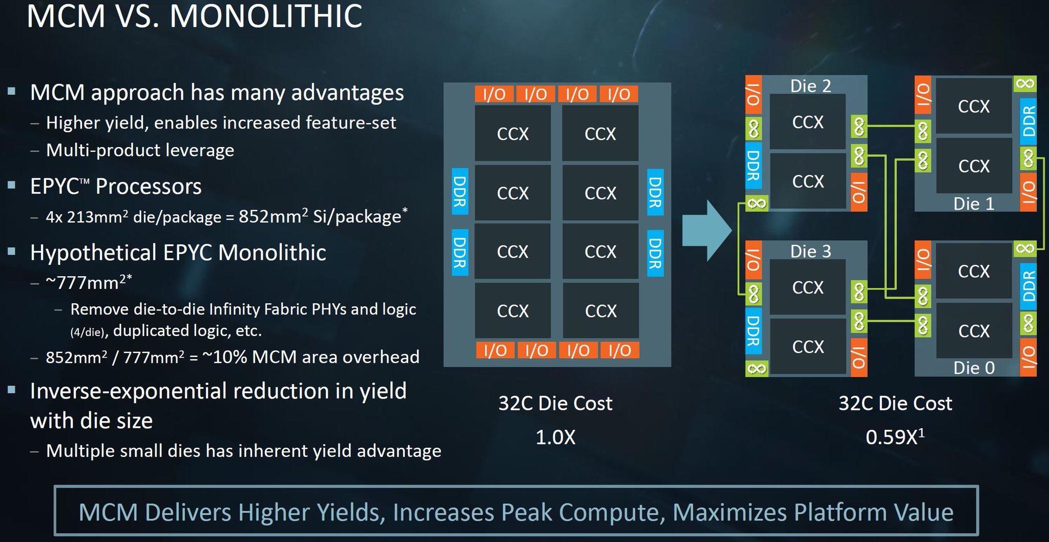 Media asset in full size related to 3dfxzone.it news item entitled as follows: La GPU AMD Navi 31 (RDNA 3) dovrebbe utilizzare un design con chiplet (MCM) | Image Name: news31596_AMD-GPU-Chiplet_1.jpg