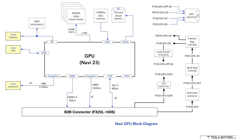 Media asset in full size related to 3dfxzone.it news item entitled as follows: Il diagramma a blocchi della GPU Navi 23 presente nelle auto Tesla Model S/X | Image Name: news31631_Tesla-Model-S-Model-X-AMD-Navi-23_4.jpg