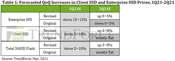 Media asset in full size related to 3dfxzone.it news item entitled as follows: Possibile aumento dei prezzi degli SSD nel secondo trimestre del 2021   Image Name: news31787_Prezzi-SSD-Consumer-Enterprise_2.png