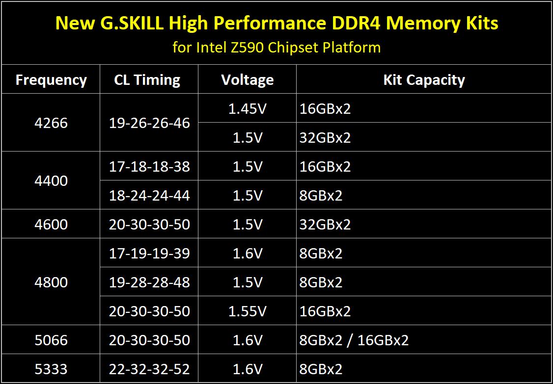 Media asset in full size related to 3dfxzone.it news item entitled as follows: G.SKILL annuncia kit di DDR4 (fino a 5333MHz) per la piattaforma Intel Z590   Image Name: news31880_G-SKILL-DDR4-Intel-Z590_2.png