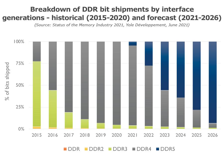 Media asset in full size related to 3dfxzone.it news item entitled as follows: La memoria DDR5 potrebbe essere più utilizzata della DDR4 fin dal 2023 | Image Name: news32165_RAM-DDR5-DDR4_1.jpg
