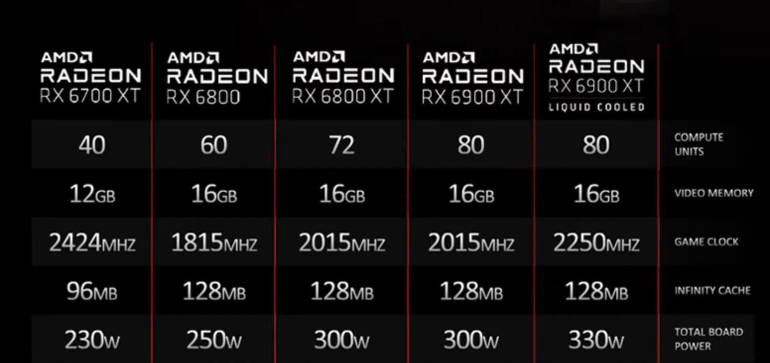 Media asset in full size related to 3dfxzone.it news item entitled as follows: Una slide leaked rivela le specifiche della Radeon RX 6900 XT Liquid Cooled (LC)   Image Name: news32172_Radeon-RX-6900-XT-Liquid-Cooled-(LC)_1.jpg